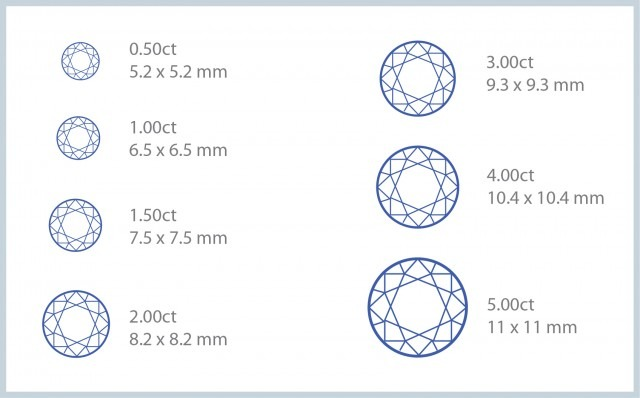 diamond sizes 640x398